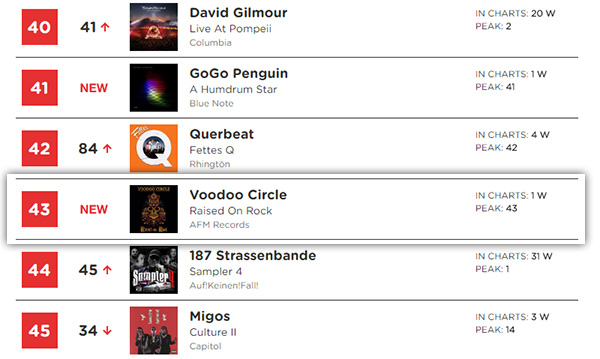 "VOODOO CIRCLE ""Raised On Rock"" TOP 50 Chart Entry!"